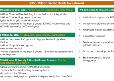 $350m World Bank Investment in Nigeria