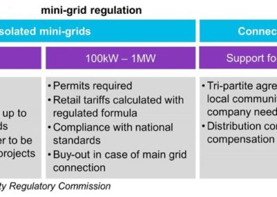 Nigeria Mini Grid Regulation NERC